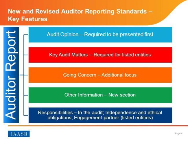 Implementation of Auditor Reporting Standards: Key Audit Matters